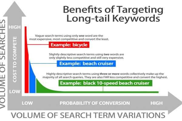 Long tail keywords, who are they, what do they do, what drives them and - perhaps more important - what can they do…